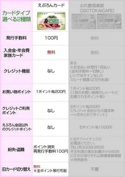 えぷろんカード・ふれ愛倶楽部CGC TOKAI CARD